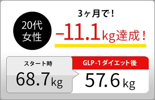 20代女性3ヶ月で!−11.1kg達成!スタート時68.7kg GLP-1ダイエット後57.6kg