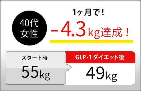 40代女性1ヶ月で!−4.3kg達成!スタート時55kg GLP-1ダイエット後49kg